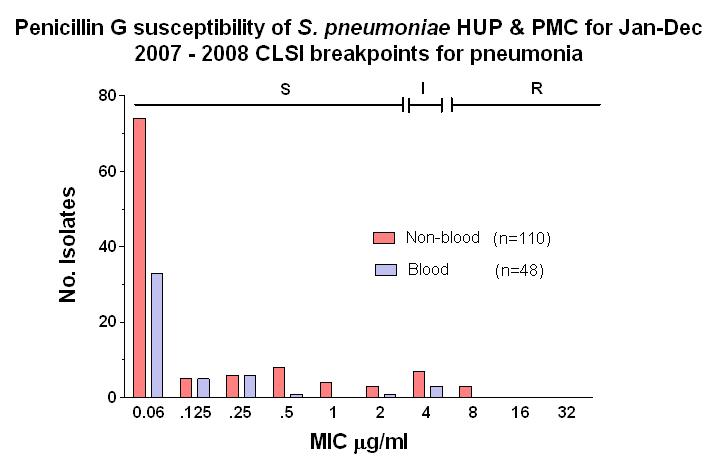 pneumococcal meningitis treatment guidelines australia
